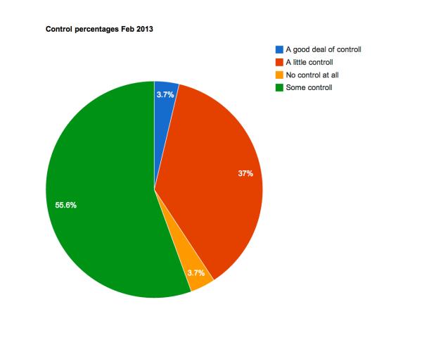 Control percentages Feb 2013