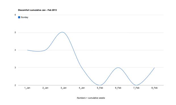 Discomfort cumulative Jan - Feb 2013