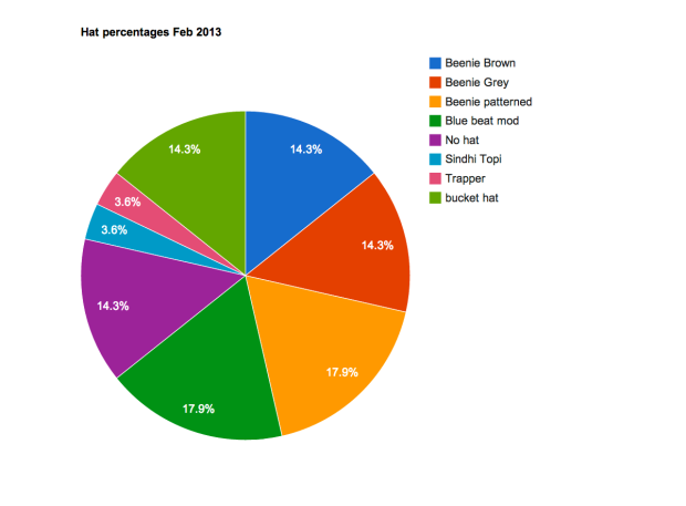 Hat percentages Feb 2013