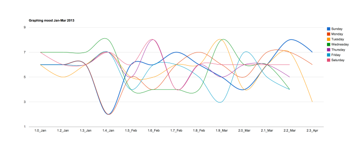 mood_march_graph