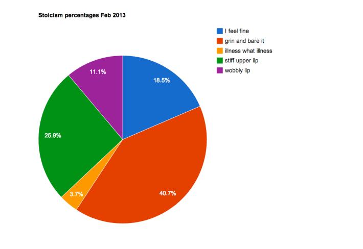 stoicism percentages Feb 2013