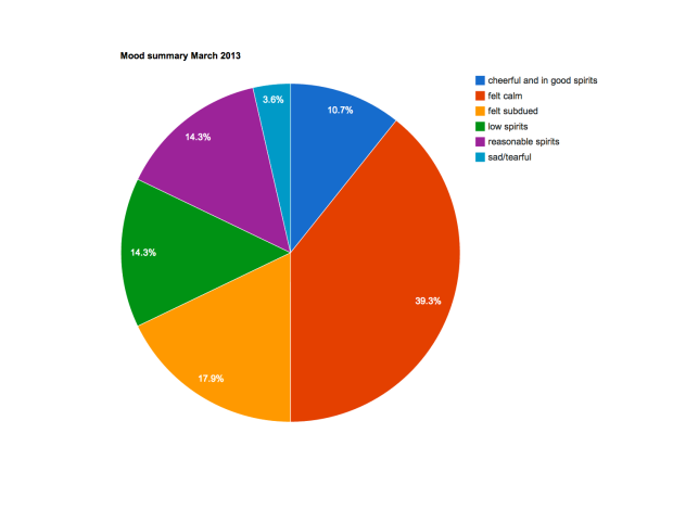 mood_pie_chart_march